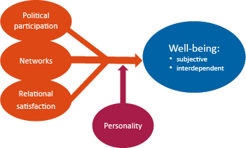 Relational model of well-being